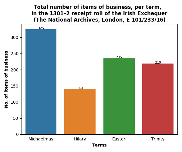 Amount of business, per term, in the 1301–2 receipt roll