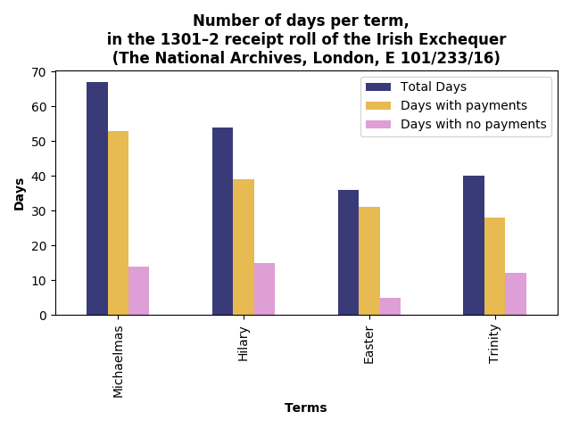 Number of days, per term, in the 1301–2 receipt roll