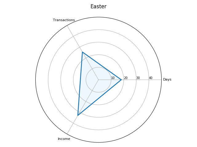 Radar plot for the Easter term, in the 1301–2 receipt roll