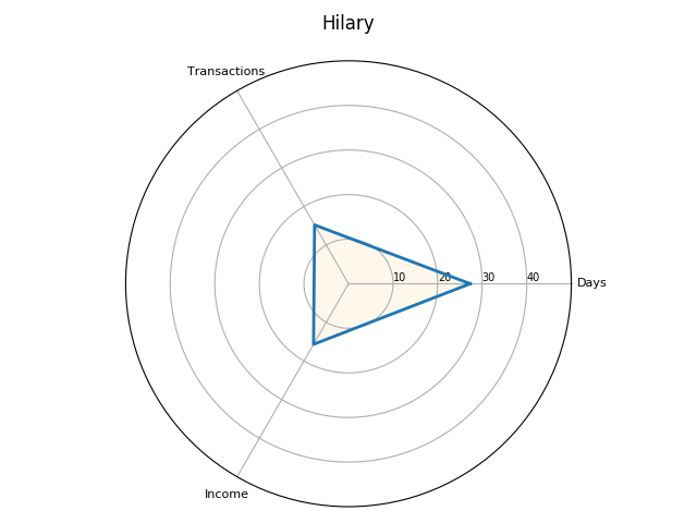 Radar plot for the Hilary term, in the 1301–2 receipt roll