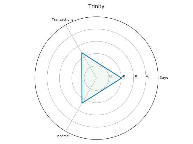 Radar plot for the Trinty term, in the 1301–2 receipt roll